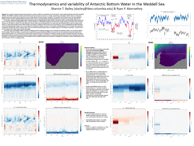 Presentation title page: Thermodynamics and Variability of Antarctic Bottom Water in the Weddell Sea