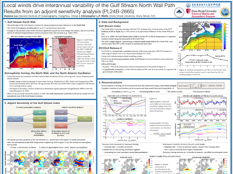 Presentation title page: Local Winds drive Interannual Variability of the Gulf Stream North Wall Path - Results from an Adjoint Sensitivity Analysis