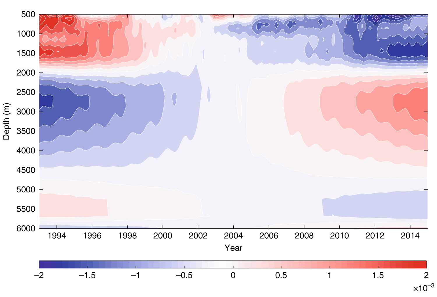 Time evolution of globally averaged deep ocean salinity