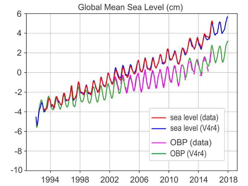 Global mean time-series of sea level and ocean bottom pressure